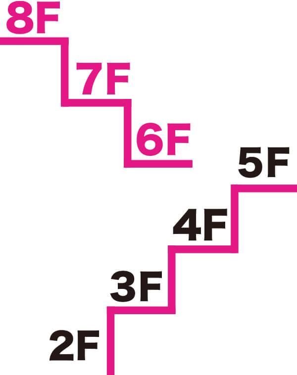 6F,7F,8F